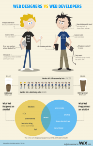 web designer vs web developers